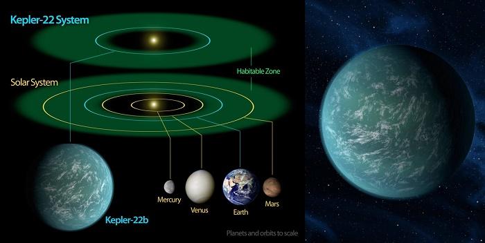 Kepler 22b Planet Layak Huni Mirip Bumi