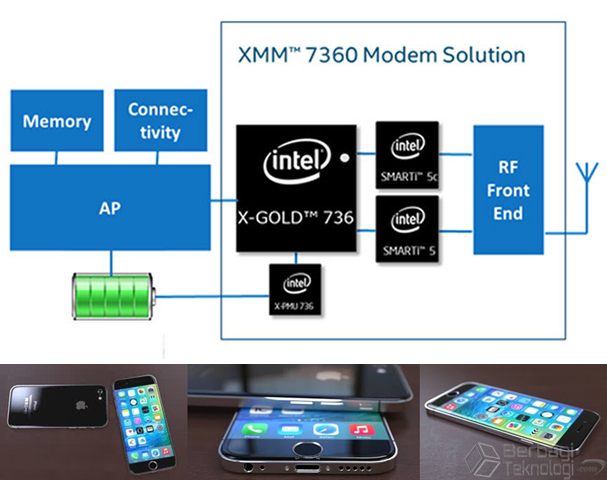 Chipset Intel Modem XMM 7360