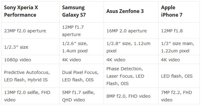 iPhone 7, Galaxy S7, Xperia X, dan Zenfone 3