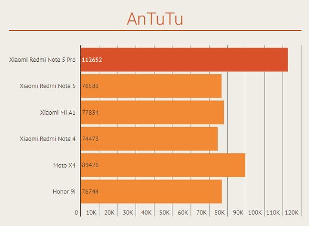 Skor Antutu Xiaomi Mi A1 dan Redmi Note 5 Pro