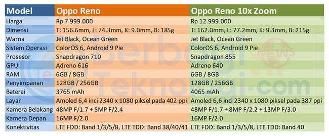 Spesifikasi dan Harga Oppo Reno